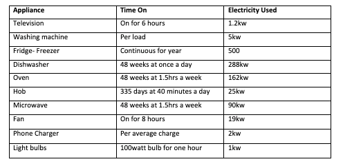 electricity usage